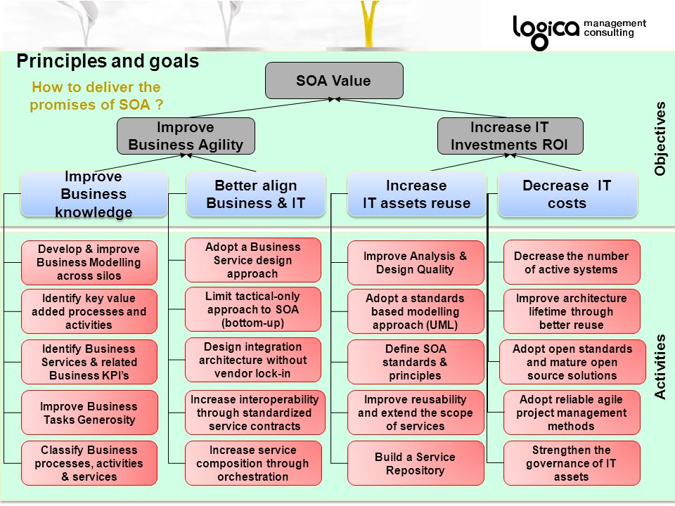 SOA Principles and goals Definitions