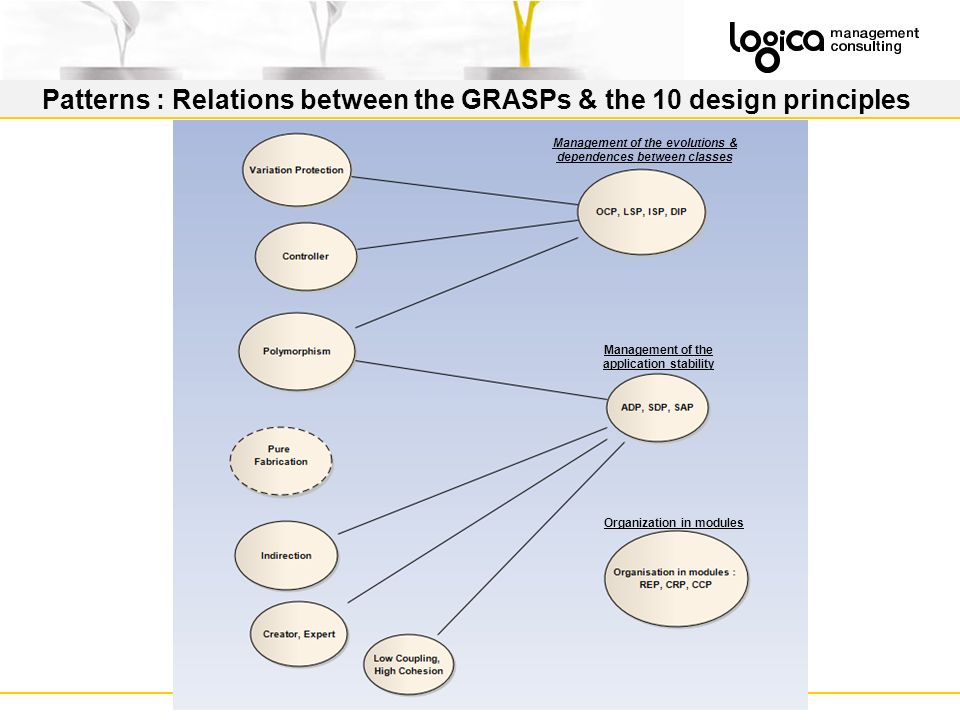 Patterns : Relations between the GRASPs & the 10 design principles