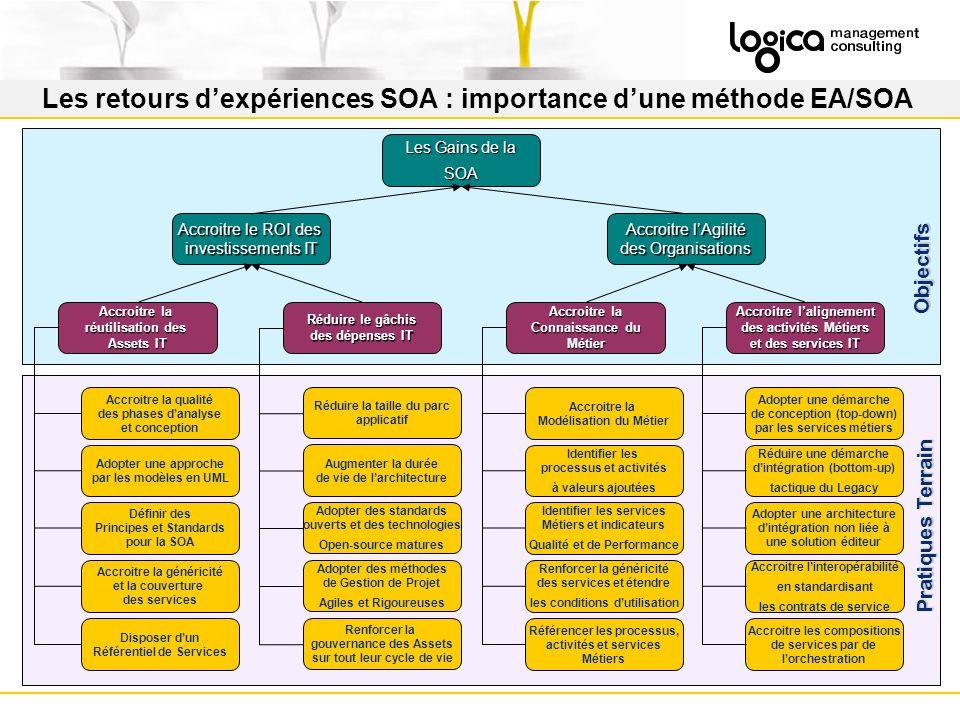 Les retours d'expériences SOA : importance d'une méthode EA/SOA