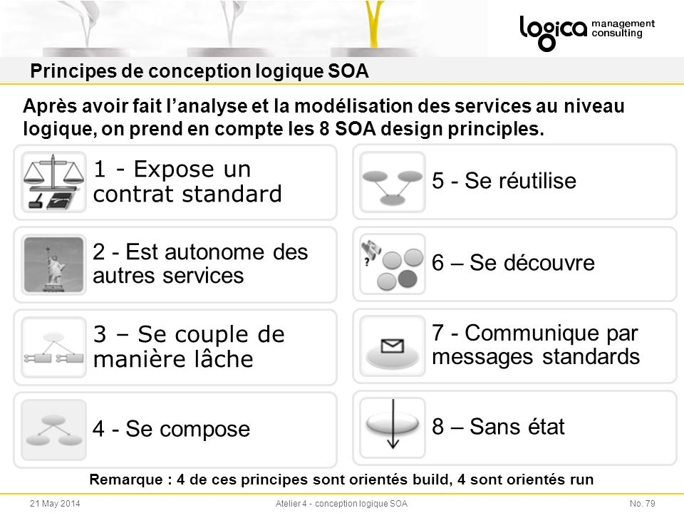 Principes de conception logique SOA
