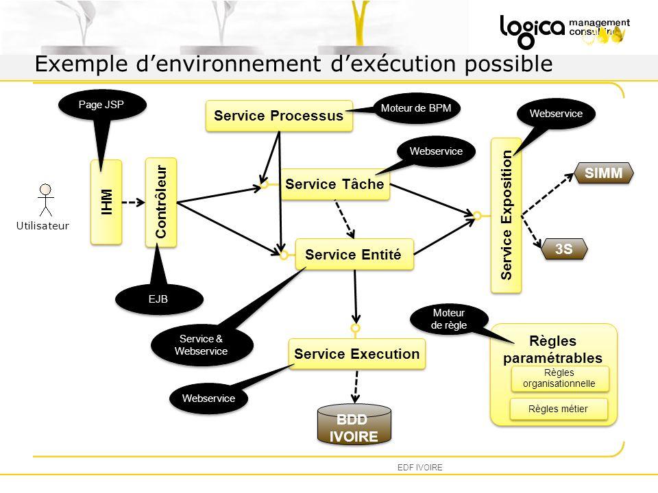 Exemple d'environnement d'exécution possible