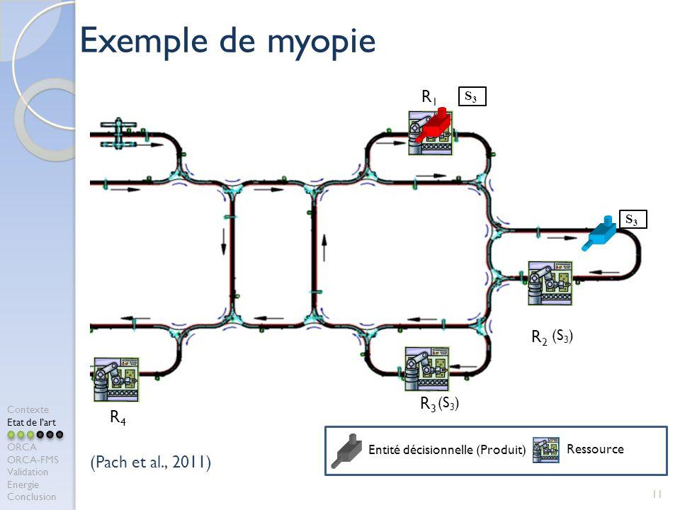 Exemple de myopie R1 R2 R3 R4 (Pach et al., 2011) (S3) (S3) S3 S3