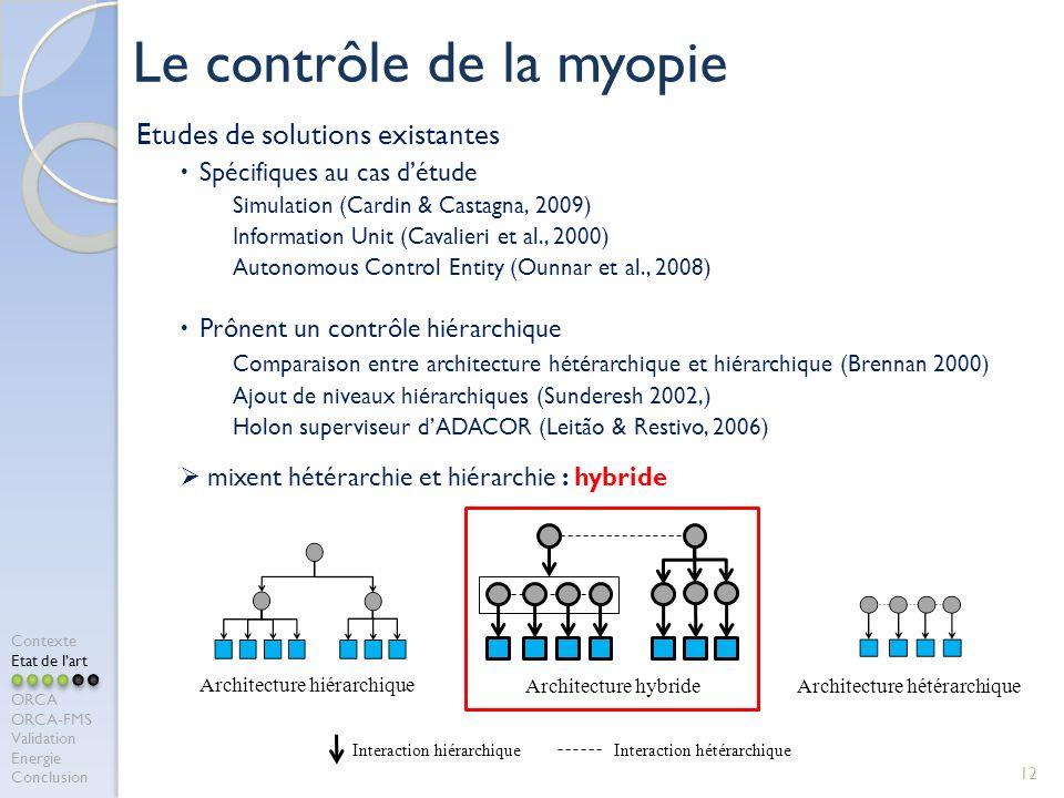 Le contrôle de la myopie
