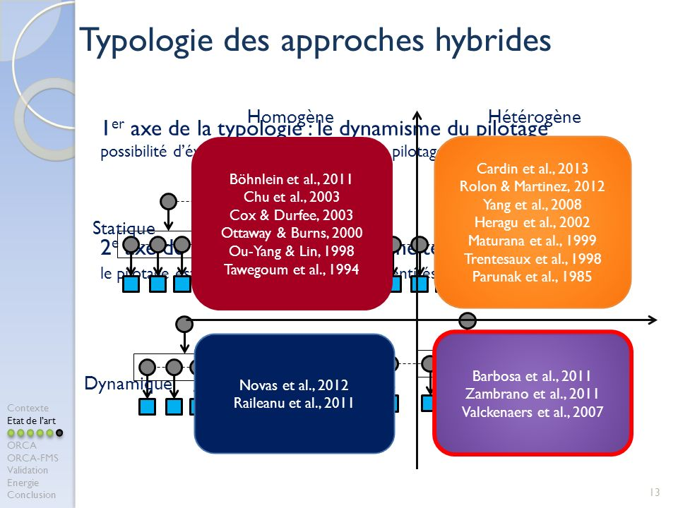 Typologie des approches hybrides