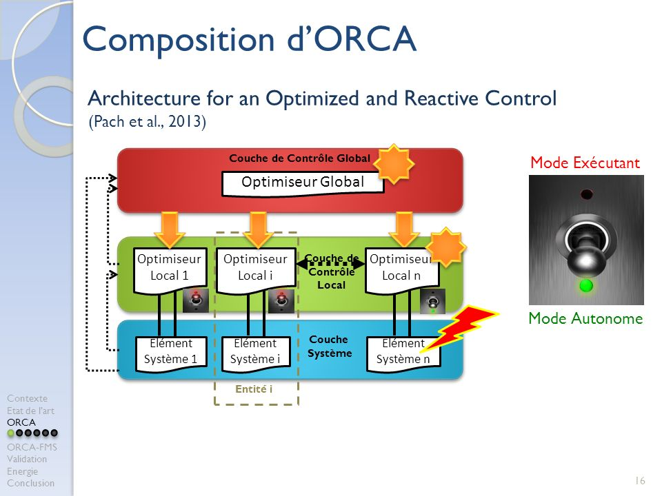 Composition d'ORCA Architecture for an Optimized and Reactive Control