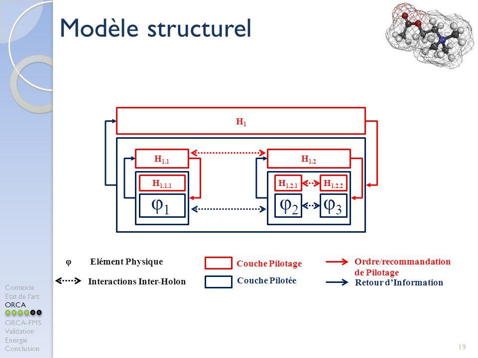 Modèle structurel φ1 φ2 φ3 H1 H1.1 H1.2 H1.1.1 H1.2.1 H1.2.2