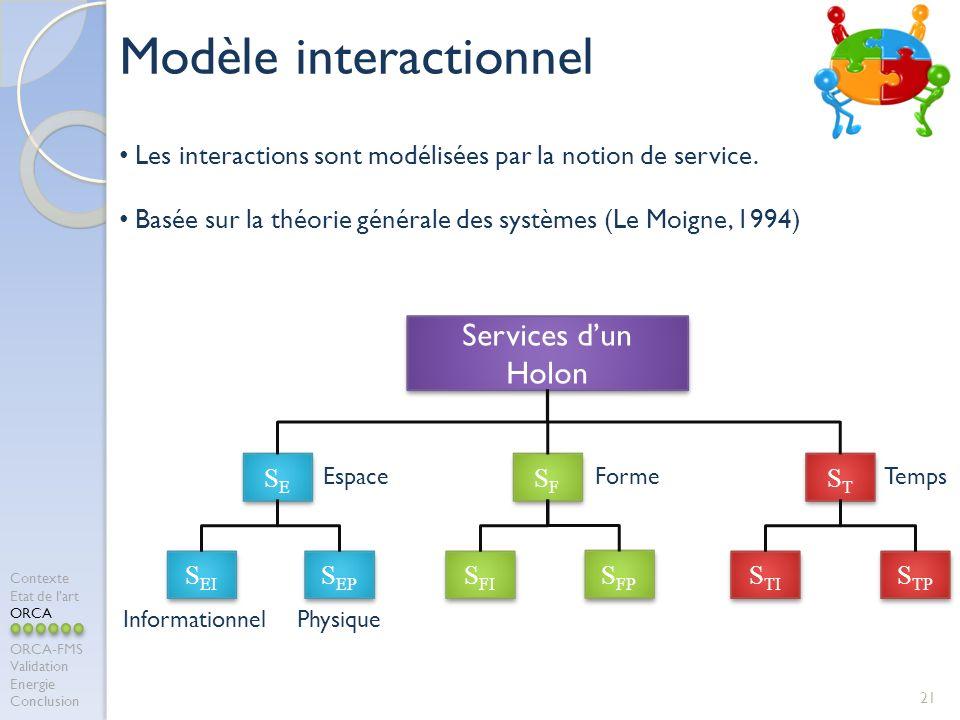 Modèle interactionnel