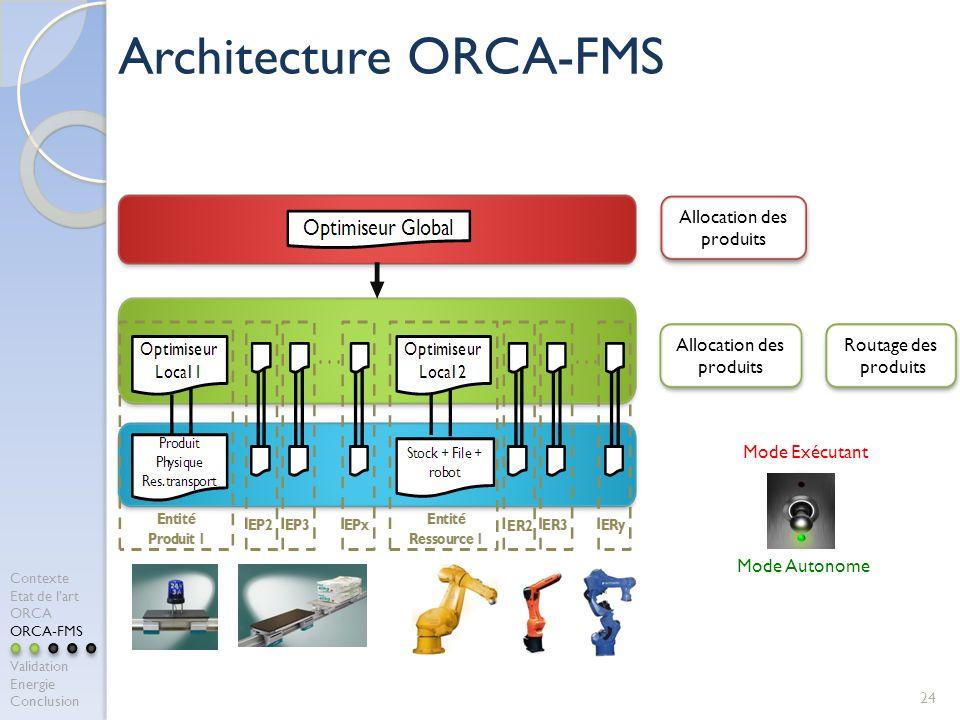 Architecture ORCA-FMS