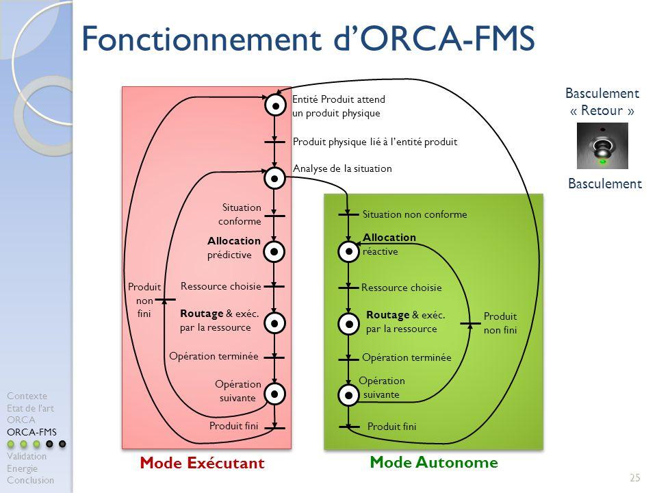 Fonctionnement d'ORCA-FMS