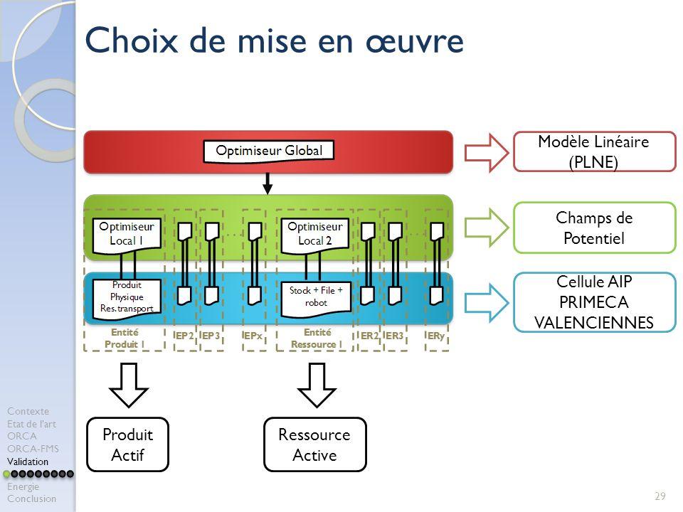 Choix de mise en œuvre Modèle Linéaire (PLNE) Champs de Potentiel