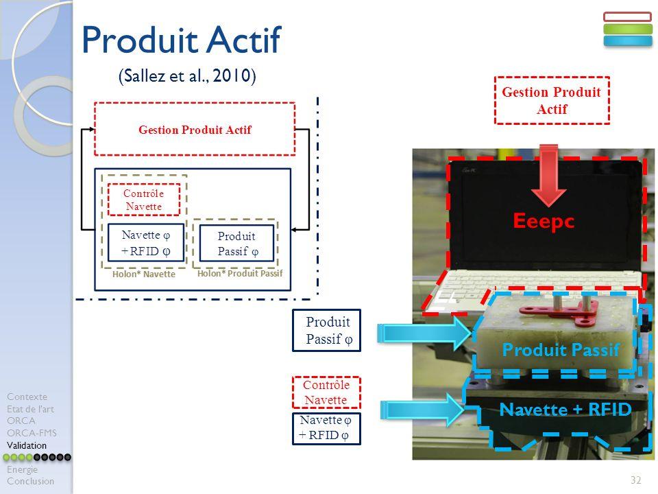 Produit Actif Eeepc (Sallez et al., 2010) Produit Passif