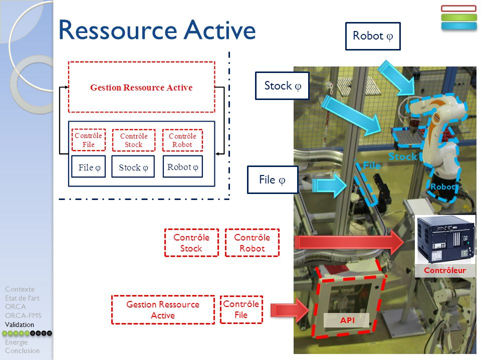 Ressource Active Robot φ Stock φ File φ Stock File Contrôle Stock