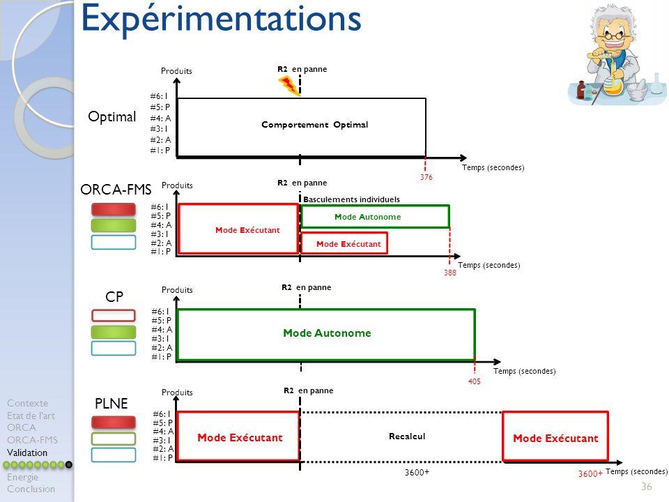 Expérimentations Optimal ORCA-FMS CP PLNE Mode Autonome Mode Exécutant