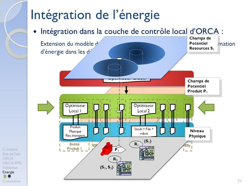 Intégration de l'énergie