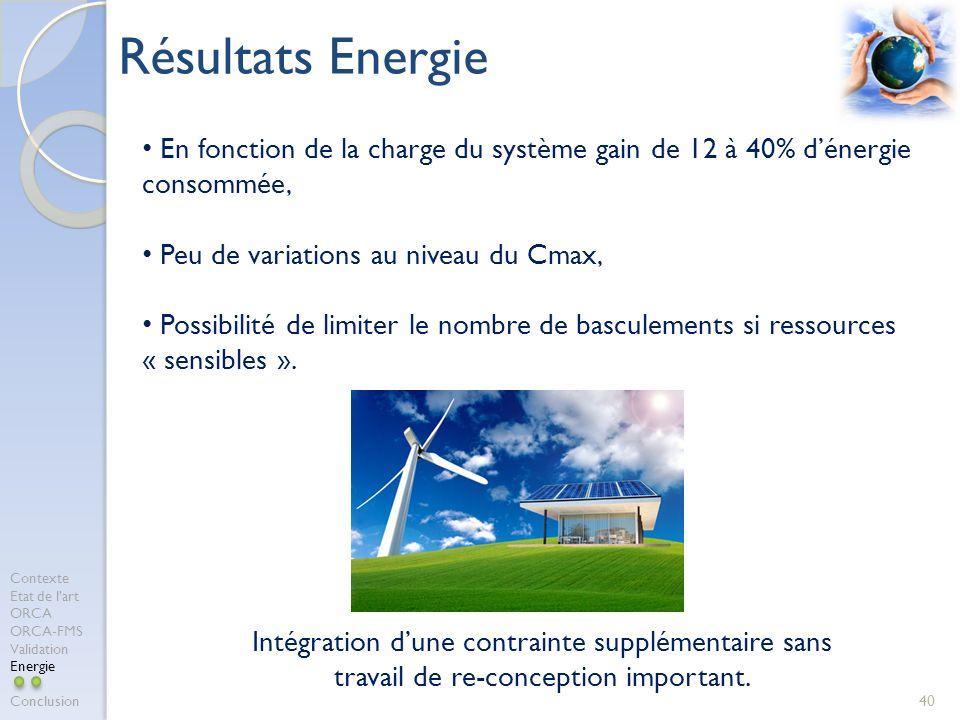 Résultats Energie En fonction de la charge du système gain de 12 à 40% d'énergie consommée, Peu de variations au niveau du Cmax,