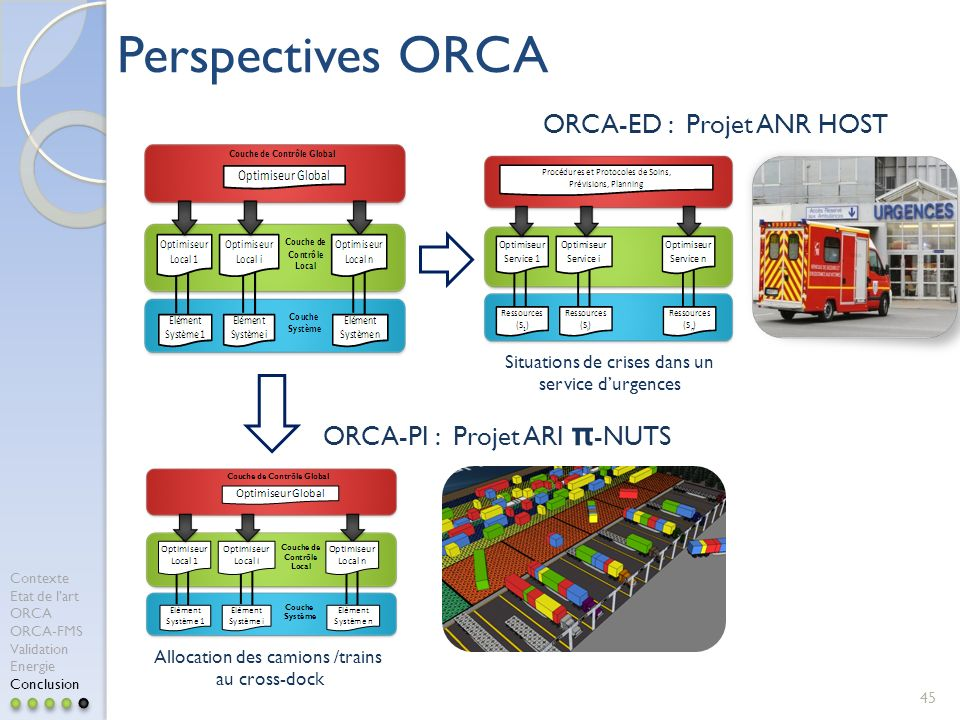 Perspectives ORCA ORCA-ED : Projet ANR HOST