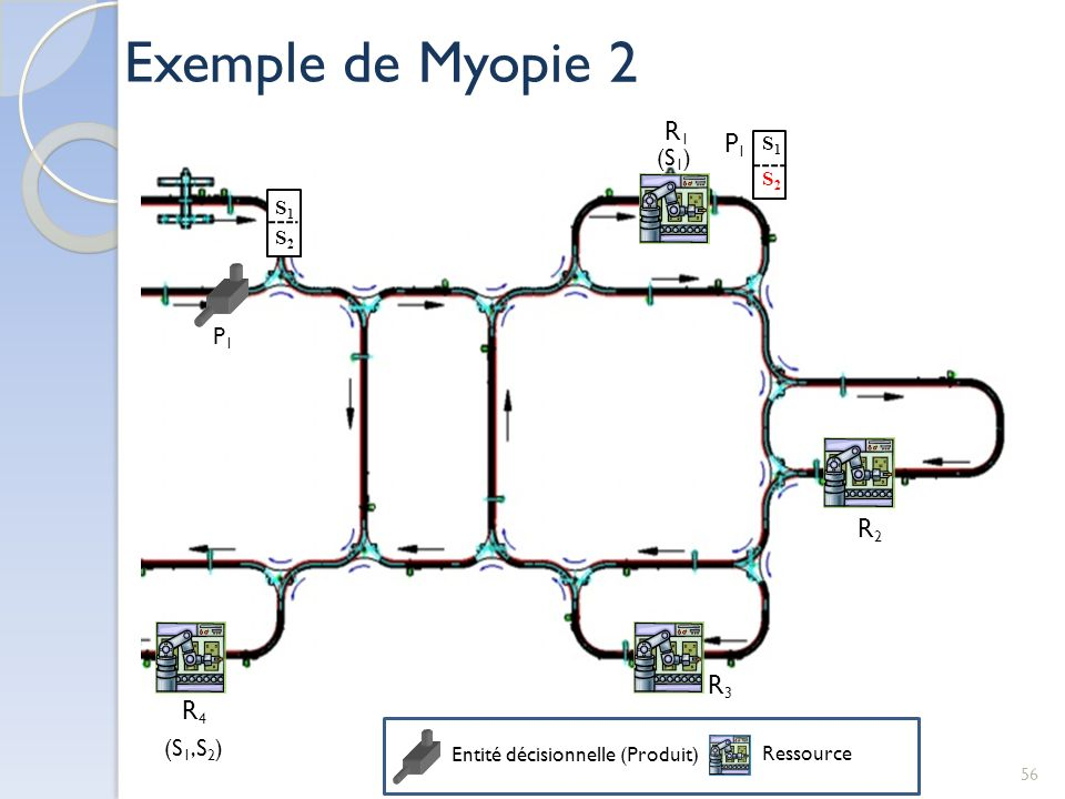 Exemple de Myopie 2 R1 P1 R2 R3 R4 (S1) P1 (S1,S2) S1 S2 S1 S2