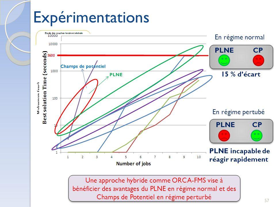 Expérimentations En régime normal PLNE CP 15 % d'écart