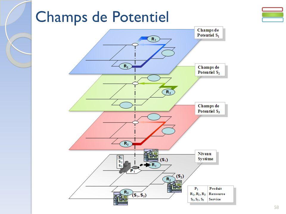 Champs de Potentiel