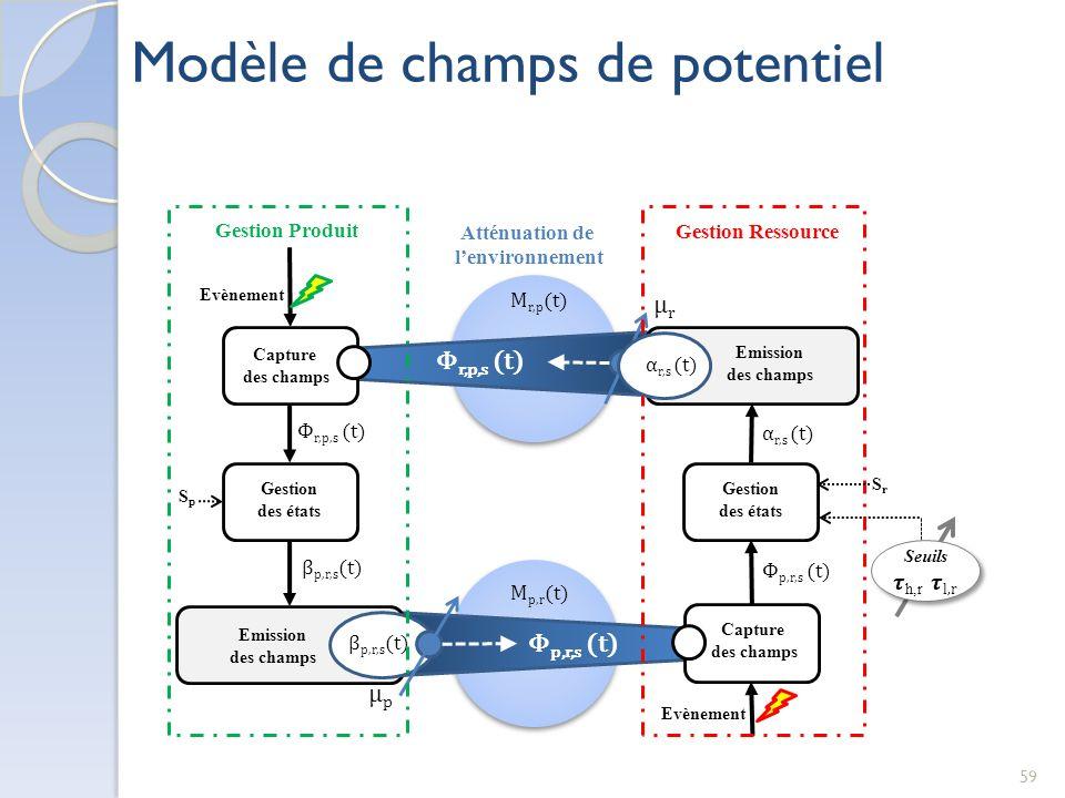 Modèle de champs de potentiel