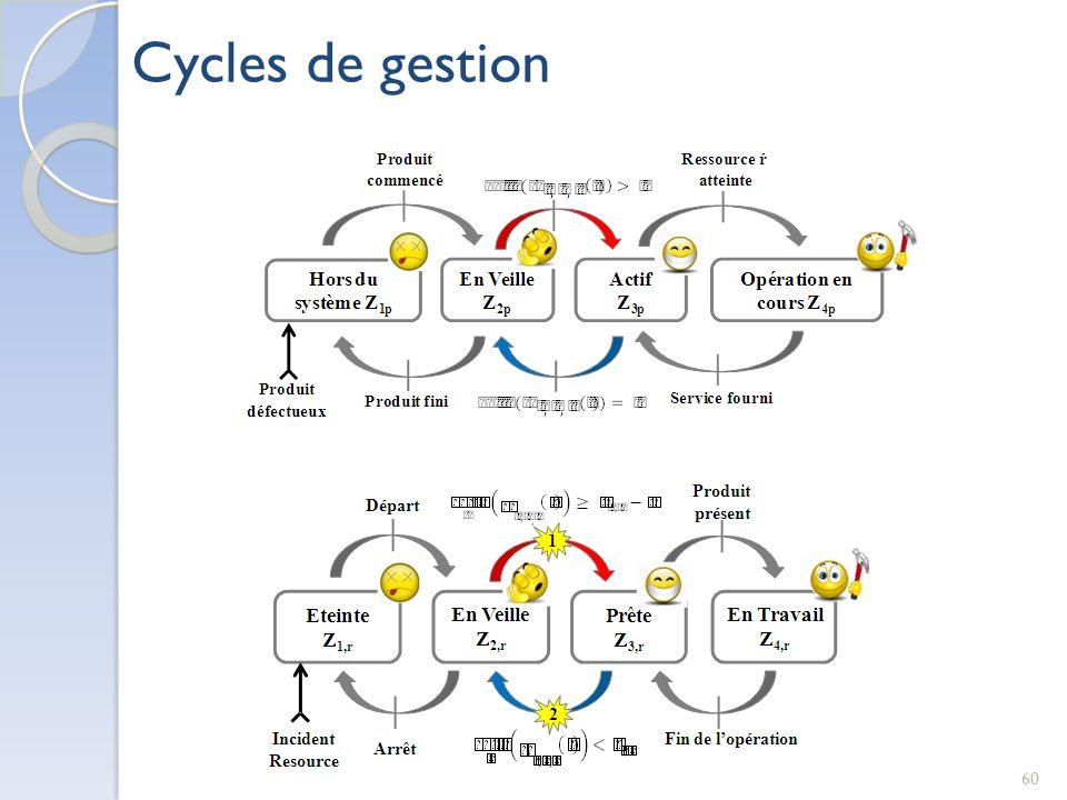 Cycles de gestion