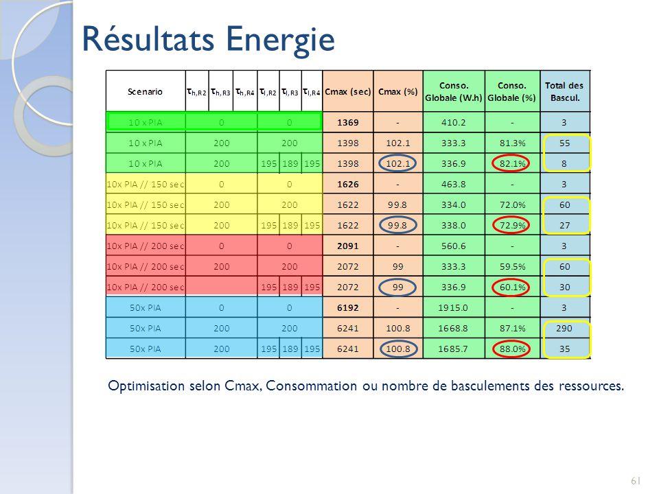 Résultats Energie Optimisation selon Cmax, Consommation ou nombre de basculements des ressources.