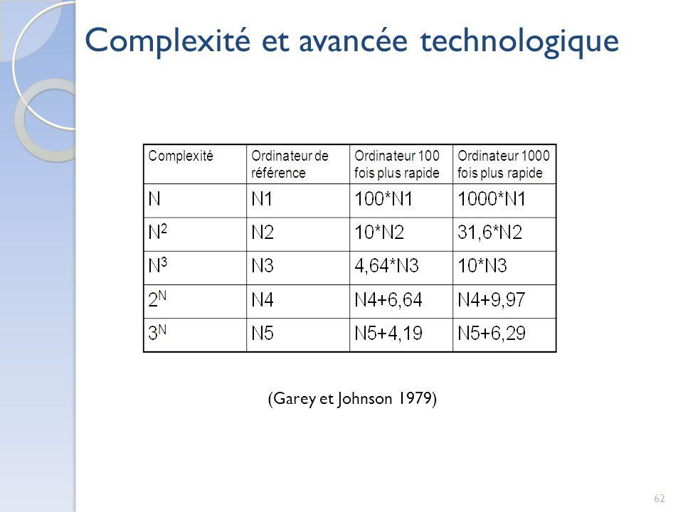Complexité et avancée technologique