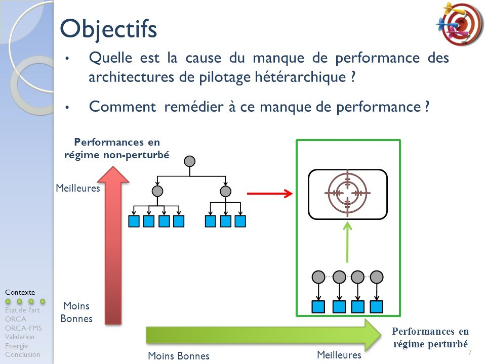 Performances en régime non-perturbé Performances en régime perturbé
