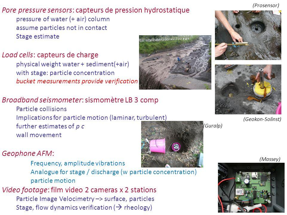 Pore pressure sensors: capteurs de pression hydrostatique