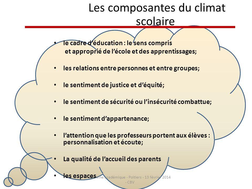 Les composantes du climat scolaire