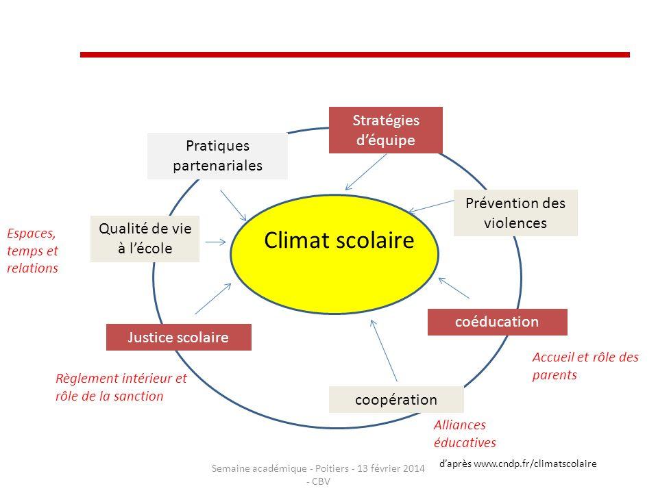 Climat scolaire Stratégies d'équipe Pratiques partenariales