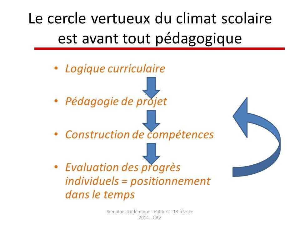 Le cercle vertueux du climat scolaire est avant tout pédagogique