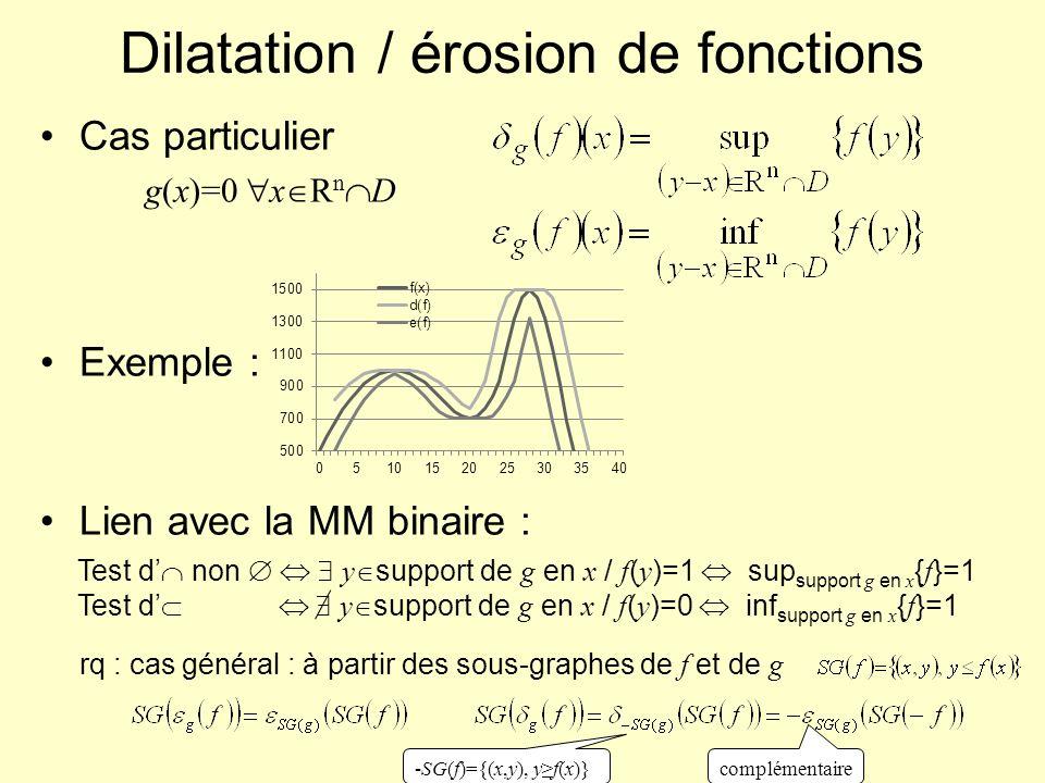 Dilatation / érosion de fonctions