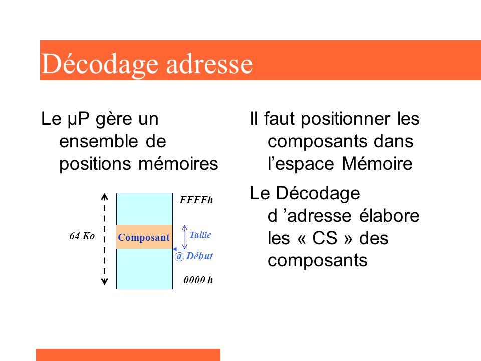 Décodage adresse Le µP gère un ensemble de positions mémoires