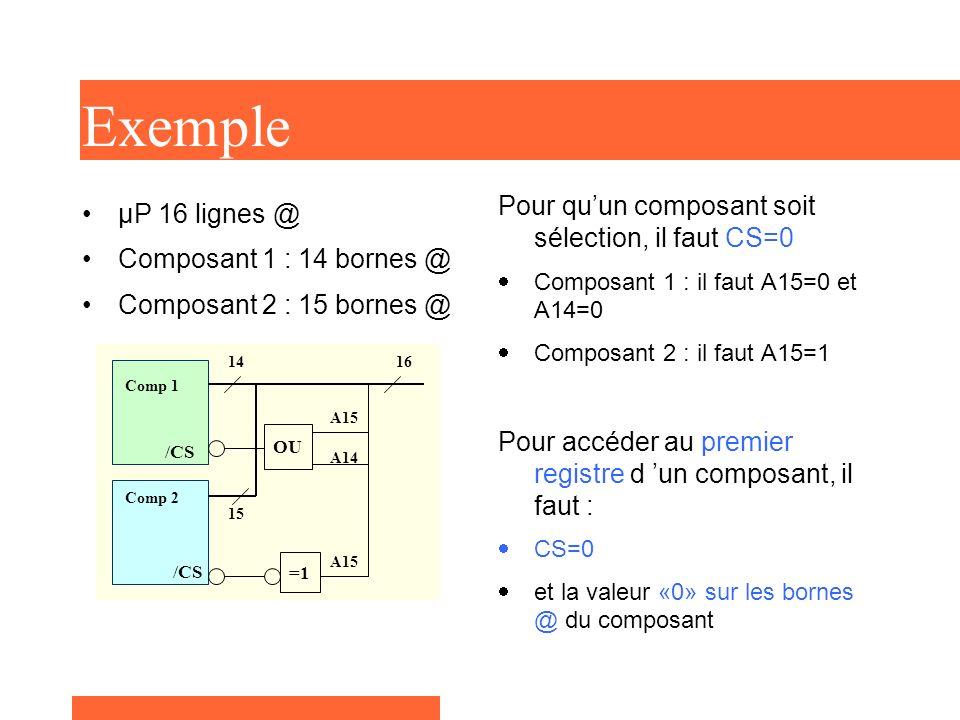 Exemple Pour qu'un composant soit sélection, il faut CS=0