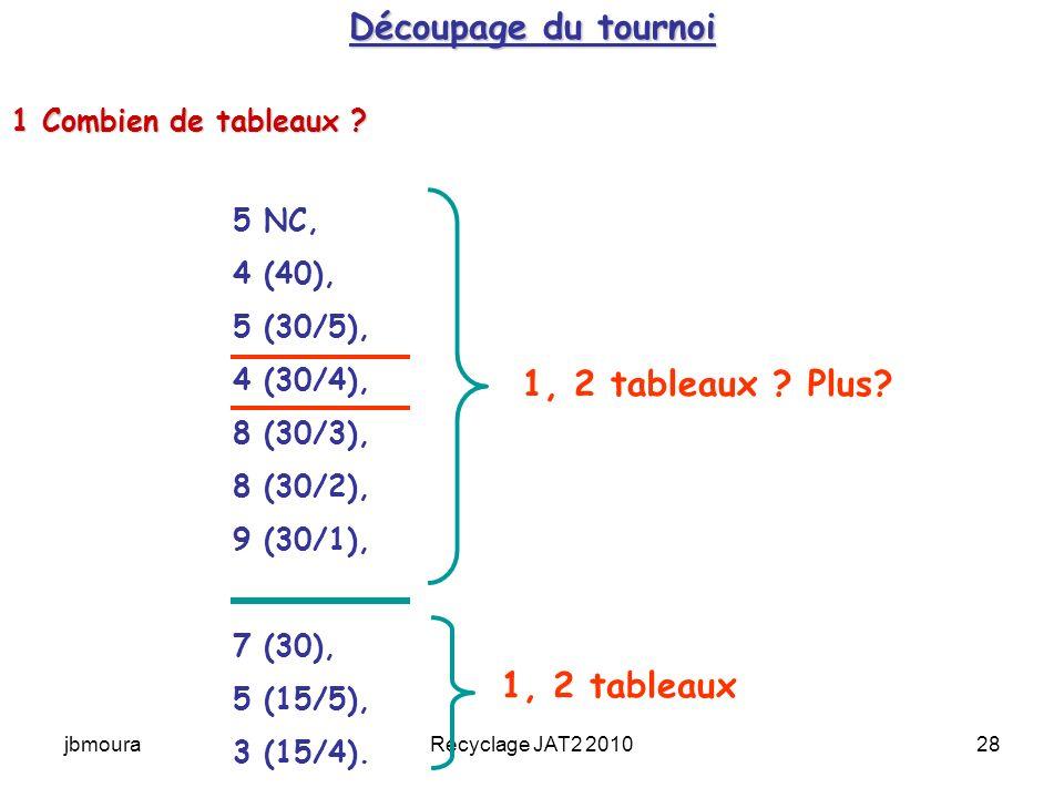 Découpage du tournoi 1, 2 tableaux Plus 1, 2 tableaux