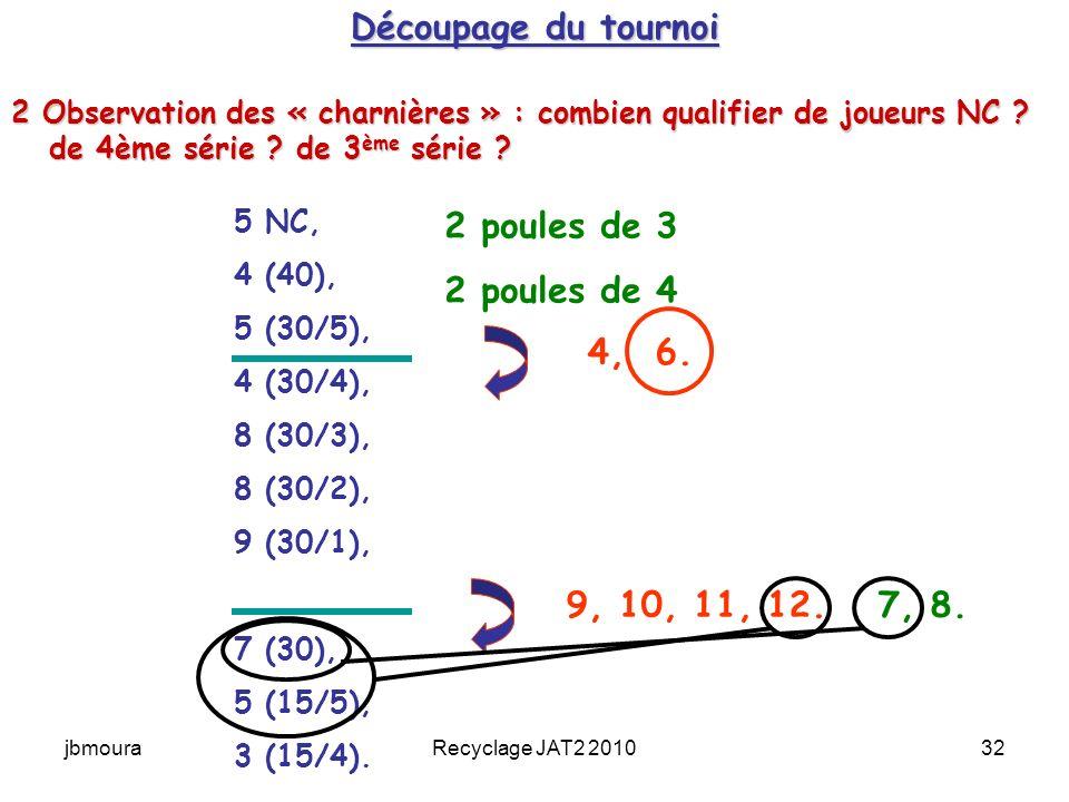 Découpage du tournoi 2 poules de 3 2 poules de 4 4, 6. 9, 10, 11, 12.