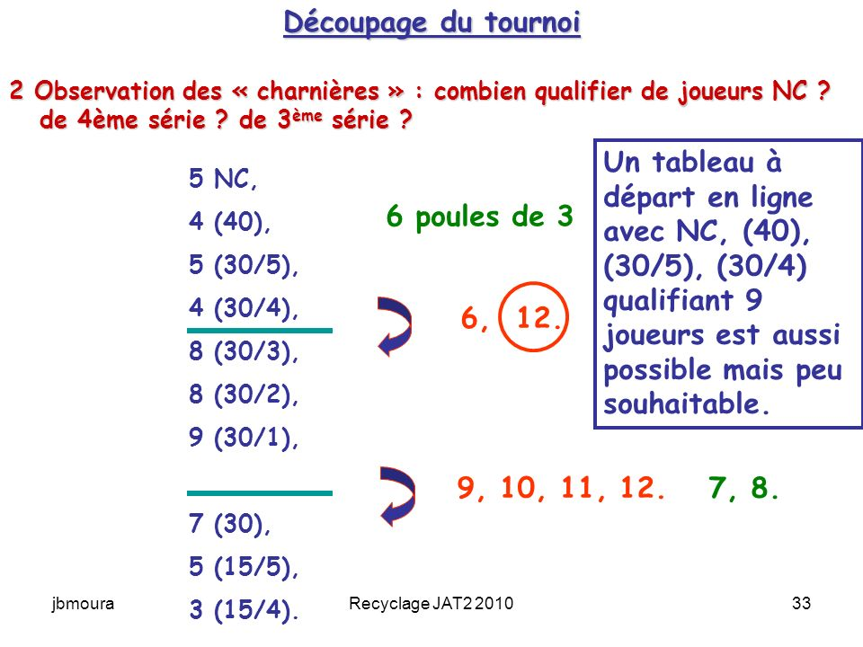 Découpage du tournoi 2 Observation des « charnières » : combien qualifier de joueurs NC de 4ème série de 3ème série
