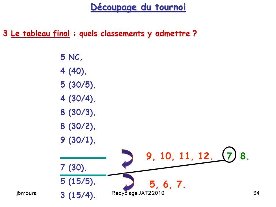 Découpage du tournoi 3 Le tableau final : quels classements y admettre 5 NC, 4 (40), 5 (30/5),