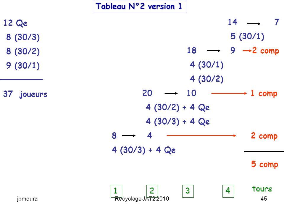 Tableau N°2 version 1 12 Qe 8 (30/3) 8 (30/2) 9 (30/1) 37 joueurs 14 7