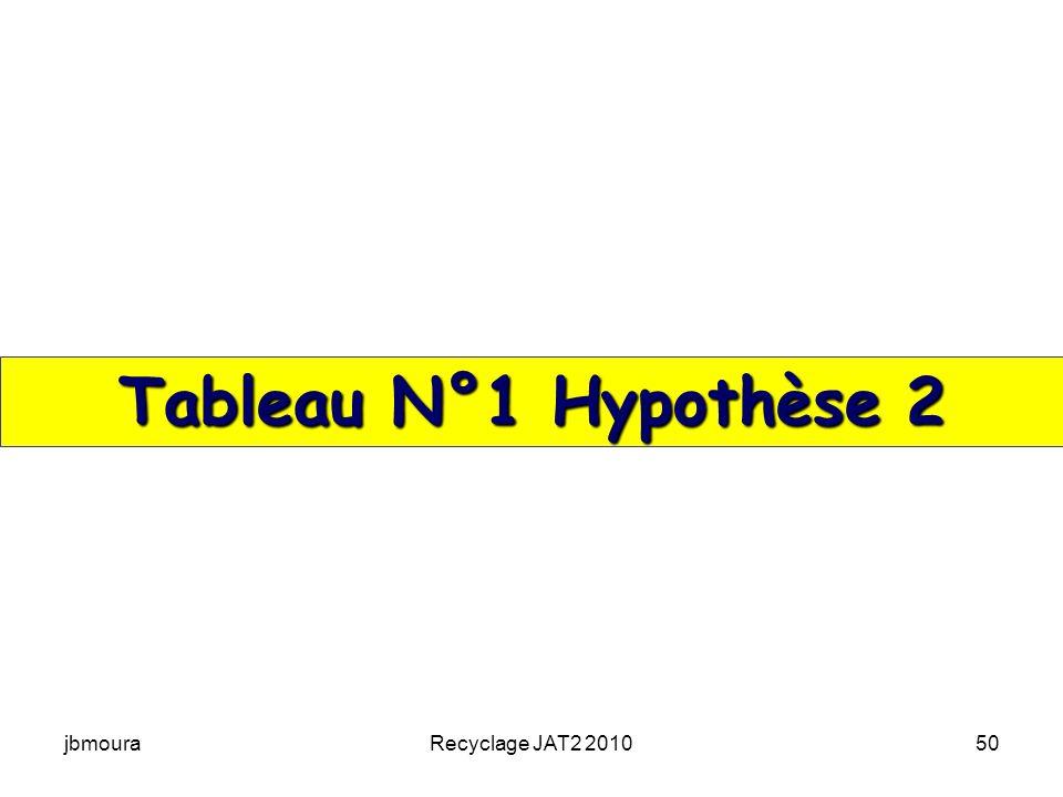 Tableau N°1 Hypothèse 2 jbmoura Recyclage JAT2 2010