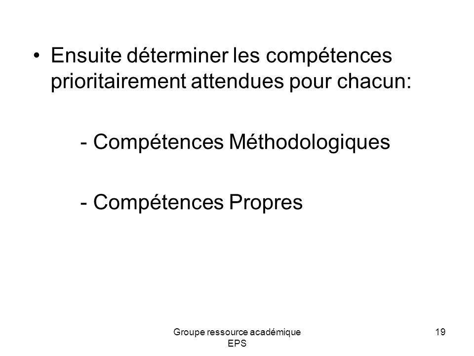 Groupe ressource académique EPS