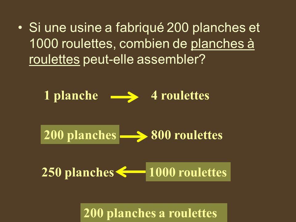 Si une usine a fabriqué 200 planches et 1000 roulettes, combien de planches à roulettes peut-elle assembler