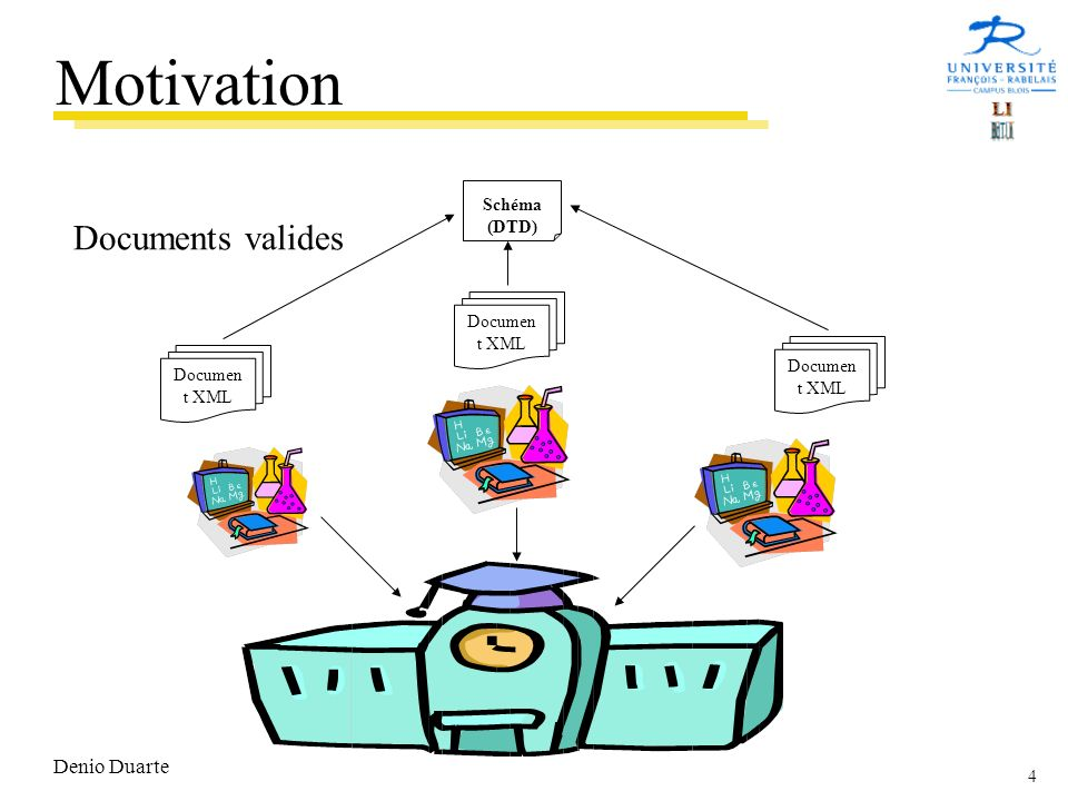 Motivation Documents valides Denio Duarte Schéma (DTD) Document XML