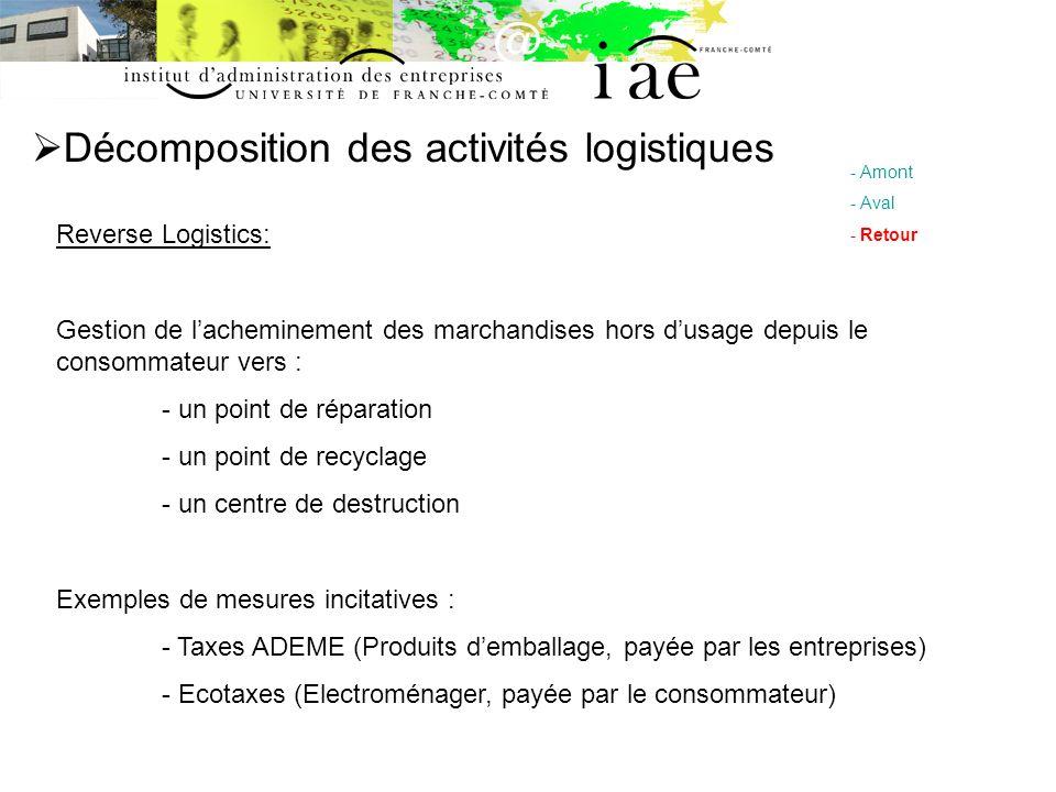 Décomposition des activités logistiques