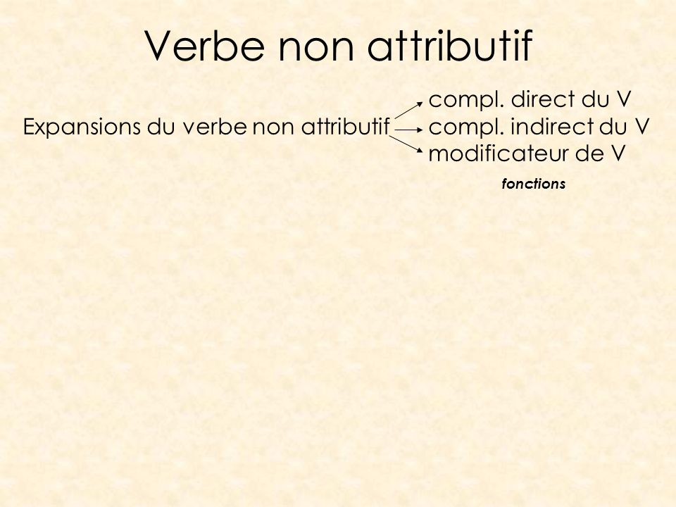 Verbe non attributif compl. direct du V
