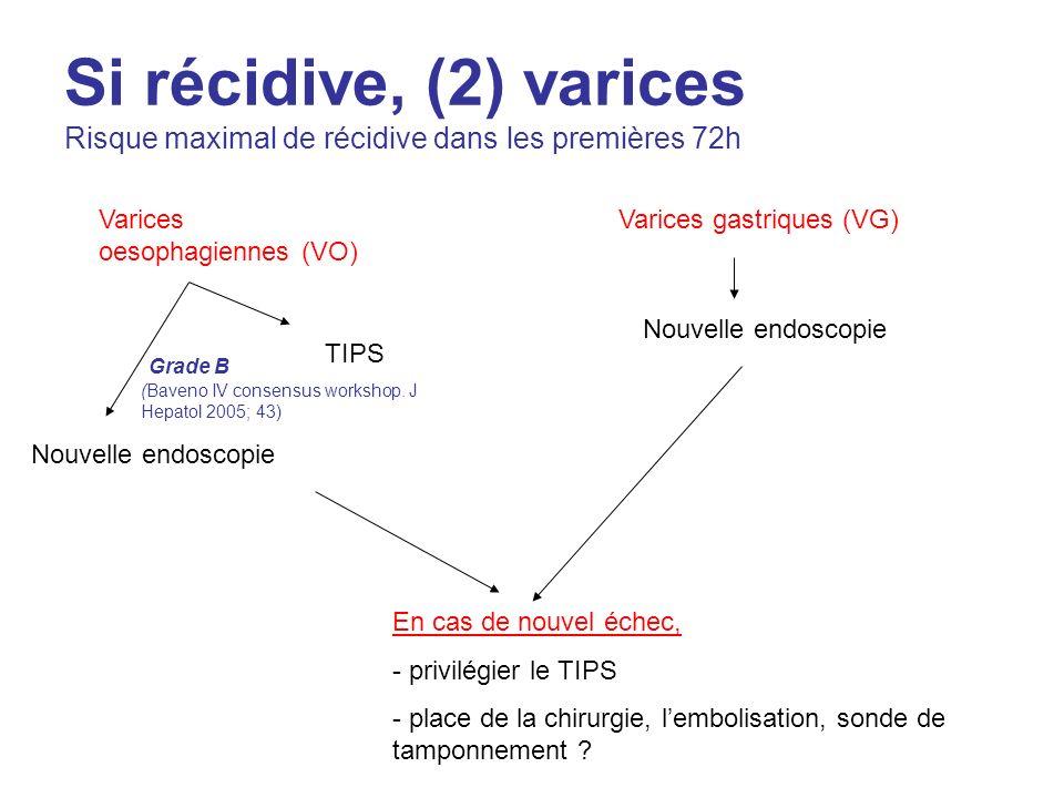 Si récidive, (2) varices Risque maximal de récidive dans les premières 72h