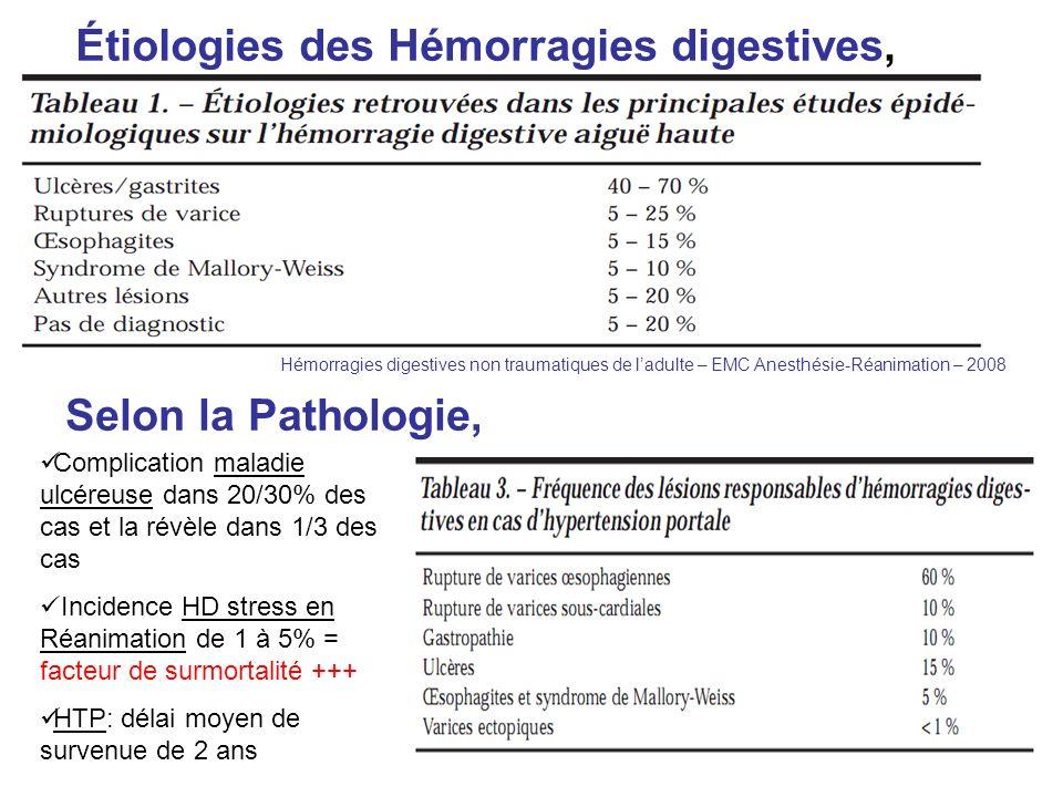 Étiologies des Hémorragies digestives,