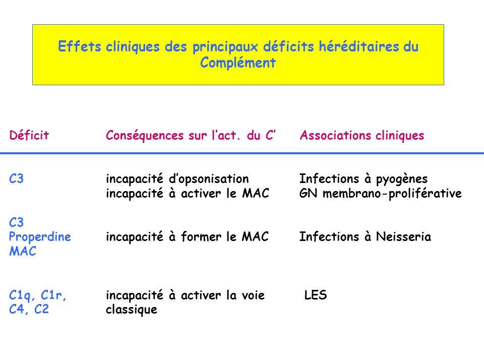 Effets cliniques des principaux déficits héréditaires du Complément