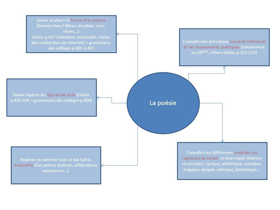 Savoir analyser la forme d'un poème (formes fixes / libres, strophes, vers, rimes...)